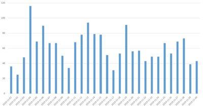 A Távszem novemberi hívásainak grafikonja